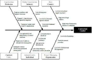 インフラ事業における契約コンフリクトの因果モデル