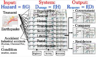 ハザード解析・被害推定から災害対応まで一気通貫する防災システム